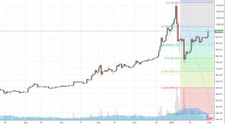 Bitcoin break out? BTC/USD gets stuck on $950