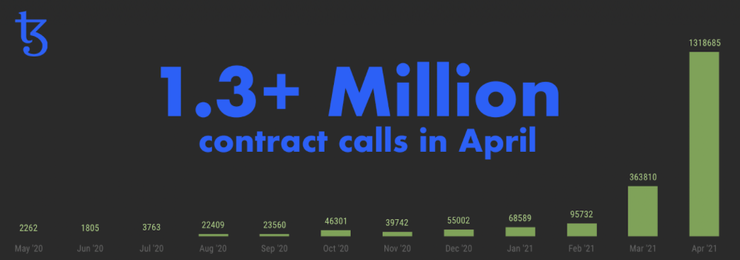 TQ Tezos: The number of contract calls performed on Tezos, by month