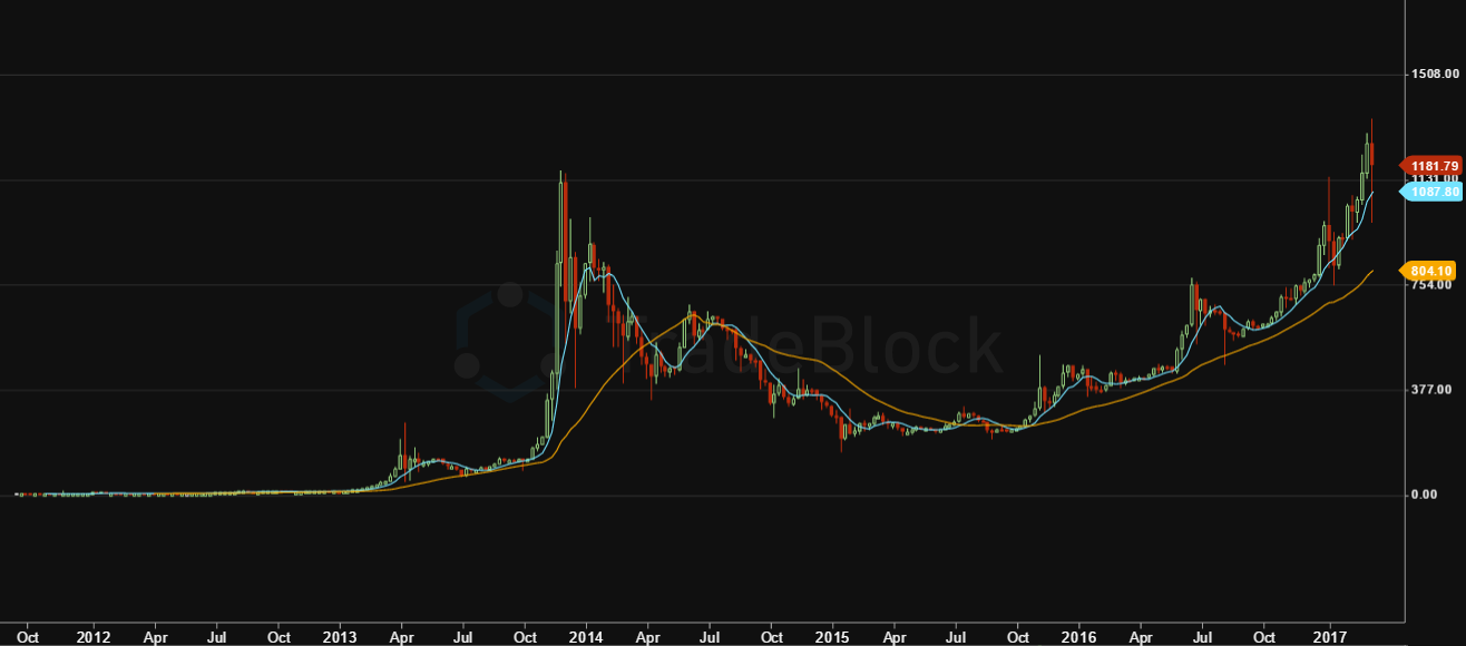 All-time BTC/USD price chart.