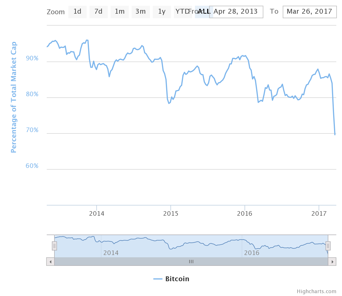 Cryptocurrencies delivering volatility in an otherwise quiet market