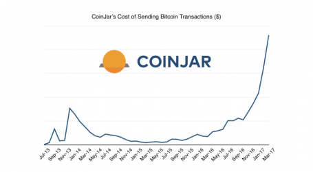 CoinJar to begin charging fees for on-chain bitcoin transactions