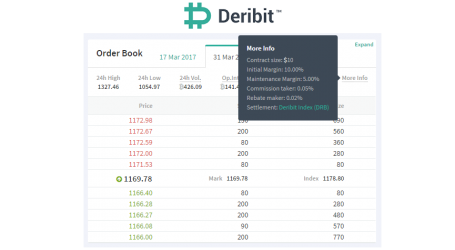 Bitcoin derivatives exchange Deribit increases leverage back to 10x after ETF ruling