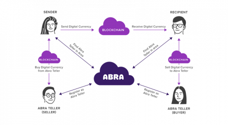 Abra adds 46 new banks to bitcoin payment network