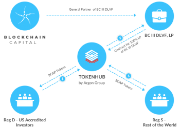 Fund Structure Blockchain Capital