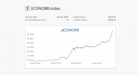 ICONOMI digital asset fund doubles in value during Q1 to $21 million