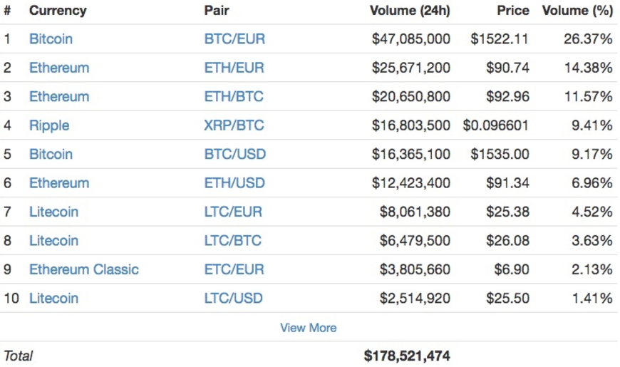 Digital Currency Exchange Kraken Sets New 24 Hour Volume Record