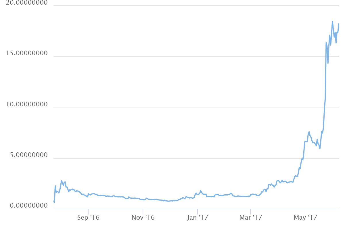 Terasic de0 bitcoin mineral
