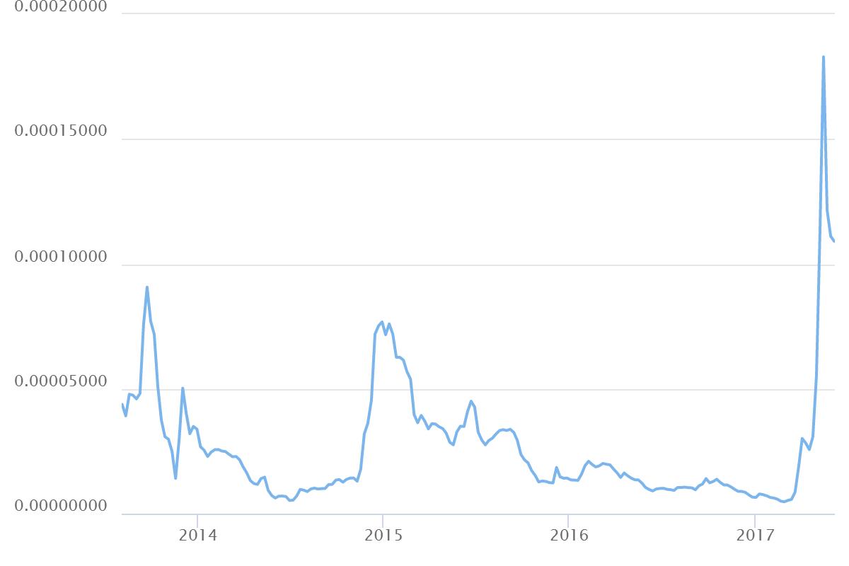 Ripple Chart (XRP/BTC)