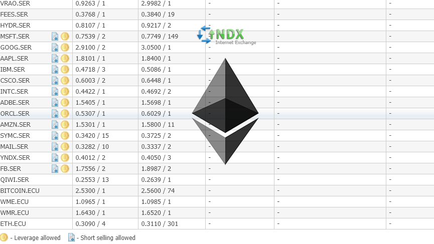 Ether (ETH) notes now available for trade on WebMoney's INDX exchange