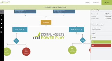 Blockchain asset auto trading platform DA Power Play releases whitepaper