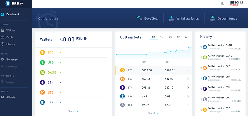 Leading Polish bitcoin exchange BitBay completes major 3.0 upgrade
