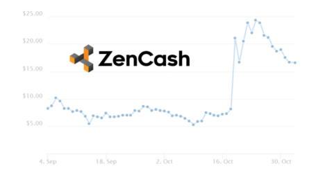 ZenCash moves higher with new wallets, integrations, and secure nodes
