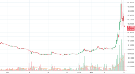 BCH/BTC does a maniacal roundtrip