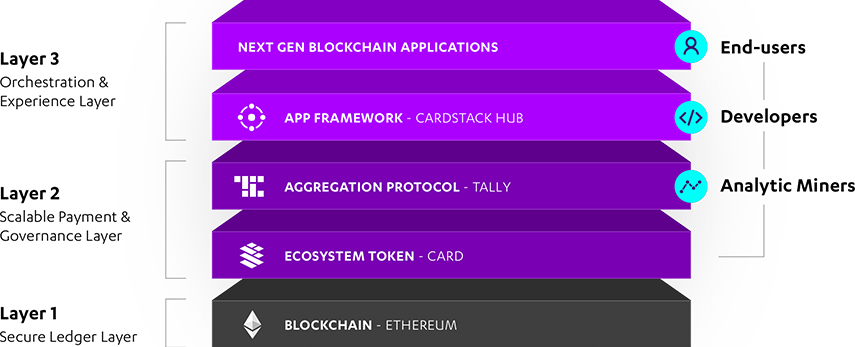 a cryptocurrency with an asset layer
