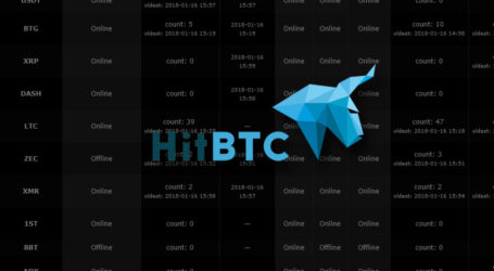 HitBTC adds exchange system health page