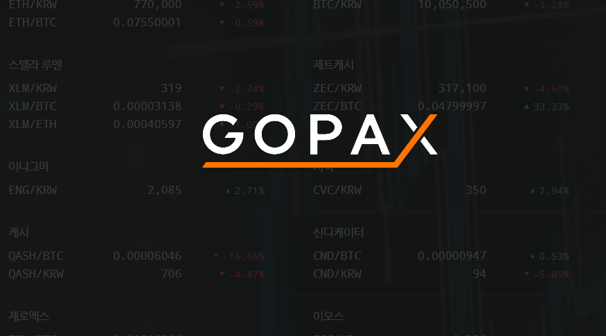 GOPAX now the 5th largest bitcoin exchange in Korea
