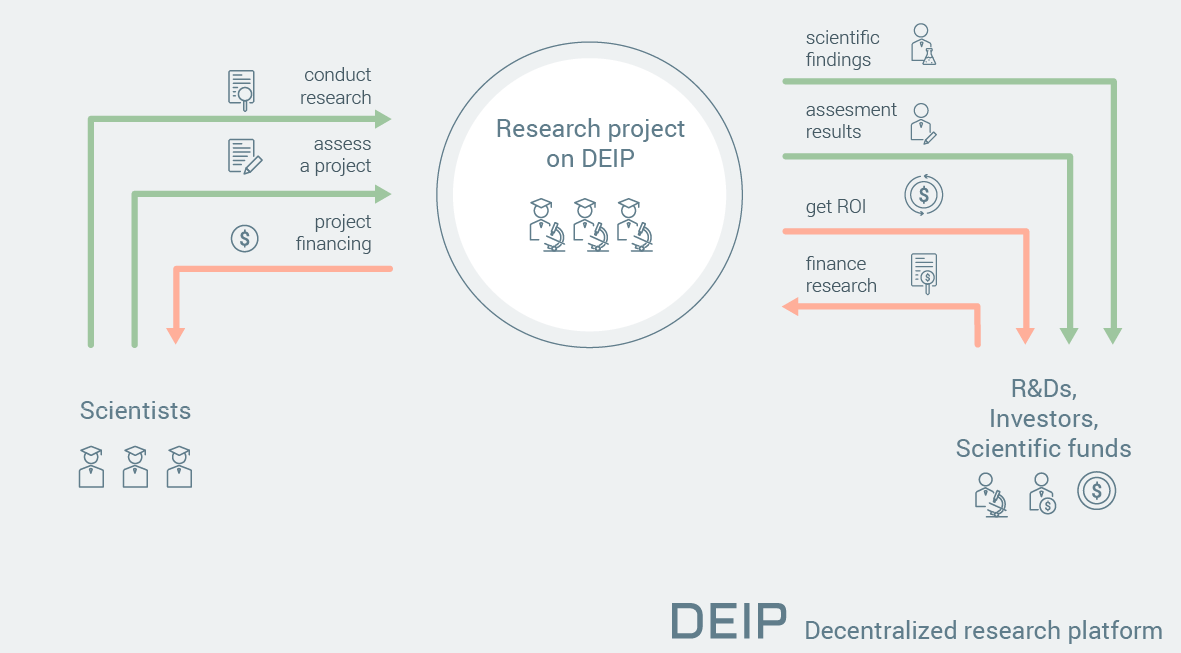 Public beta of blockchain for science research by DEIP ready to launch