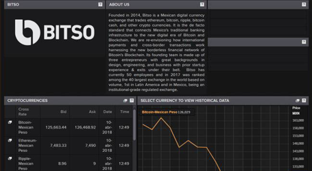 Mexican bitcoin exchange Bitso gets prices integrated on Reuters