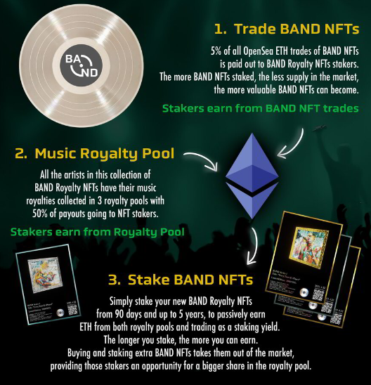 Music NFT network BAND Royalty sells nearly M worth of NFTs in presale