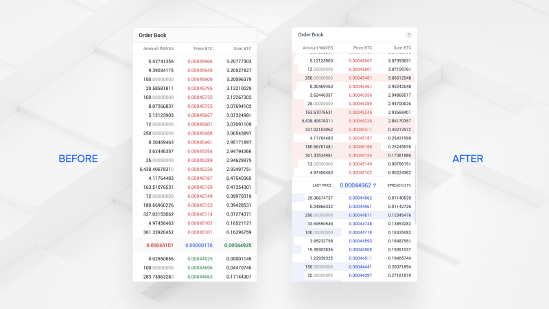Waves DEX completes major update with new UI, improved performance