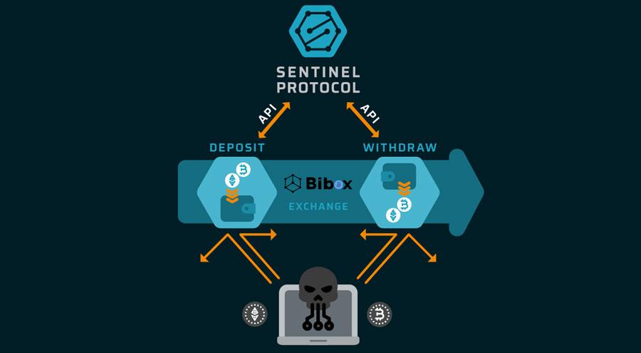 Sentinel Protocol to provide security layer to Bibox crypto exchange