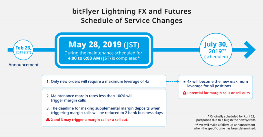 Tighter bitcoin trading margin requirement on Japan's bitFlyer pushed back