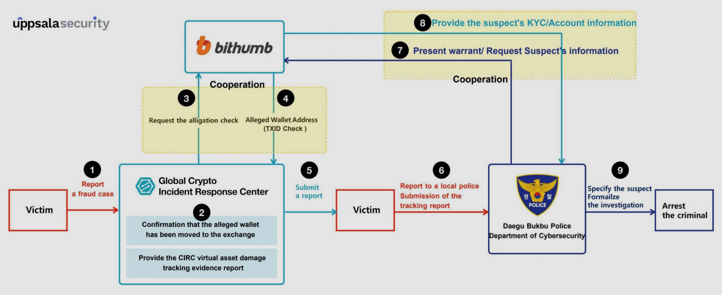 Uppsala aids Bithumb exchange fraud victim in complete recovery of stolen crypto