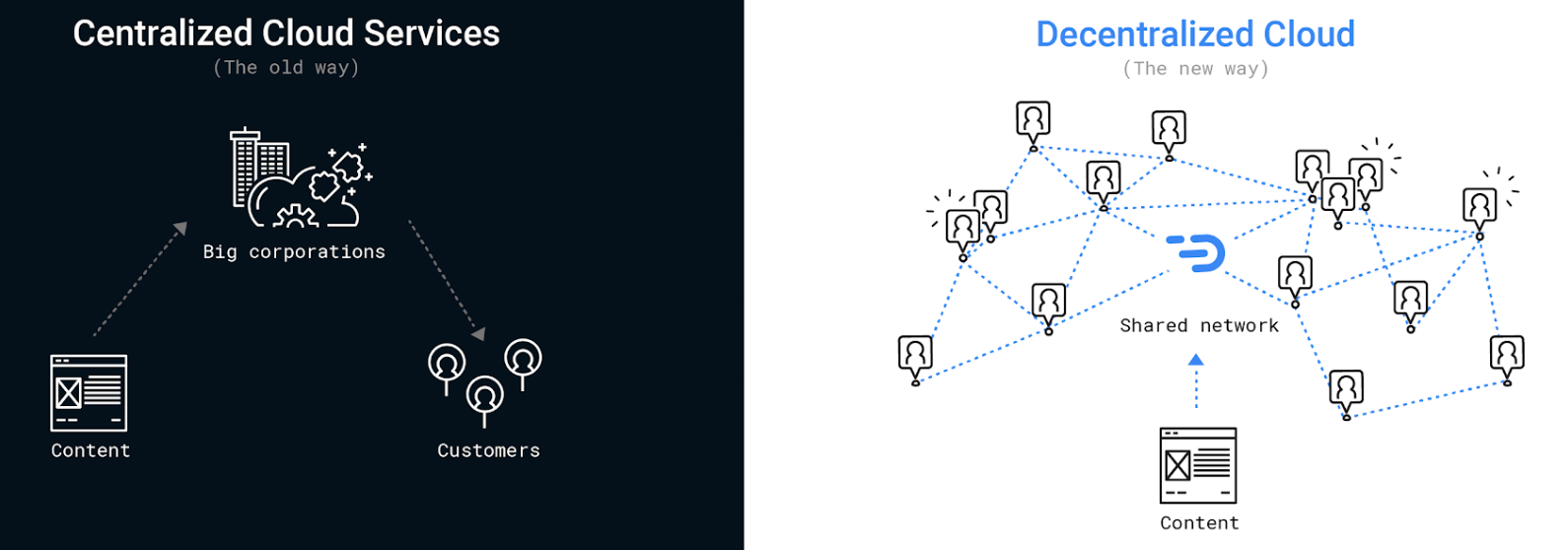 Blockchain startup DADI launches new network to power a fairer, faster, safer internet
