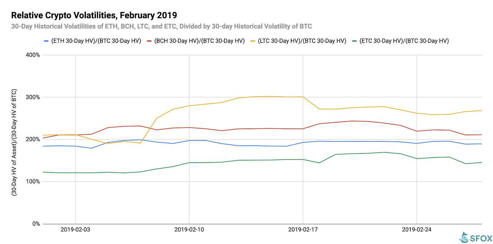 Crypto Volatility Report February 2019: Mildly Bullish