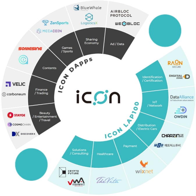 ICON accelerates the expansion of its public blockchain ecosystem