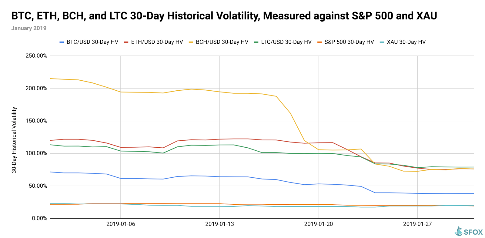 Crypto Volatility Report: January 2019
