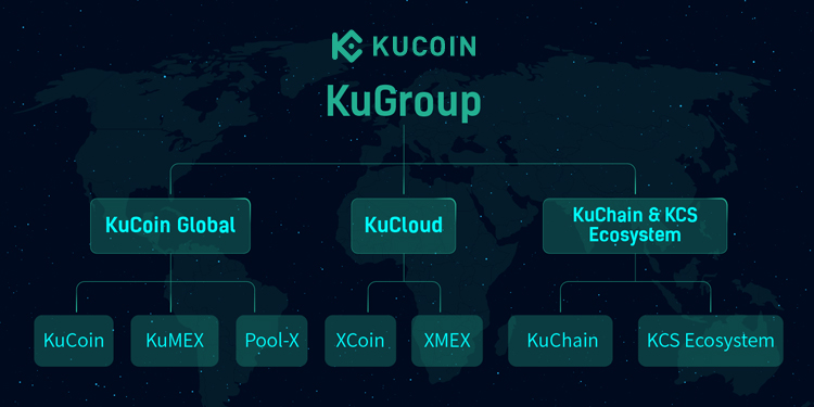 Crypto exchange company KuCoin adjusts operational structure