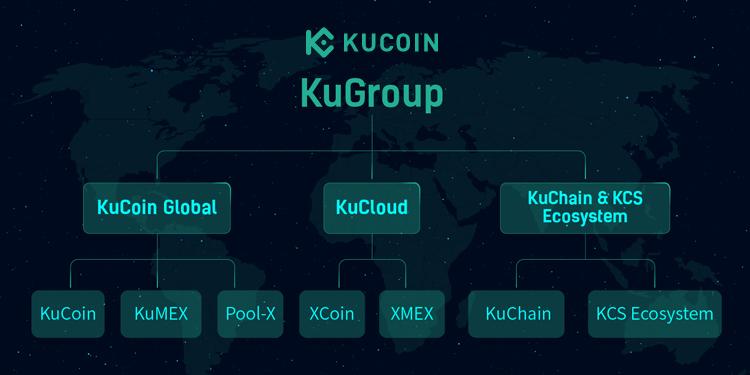 Crypto exchange company KuCoin adjusts operational structure