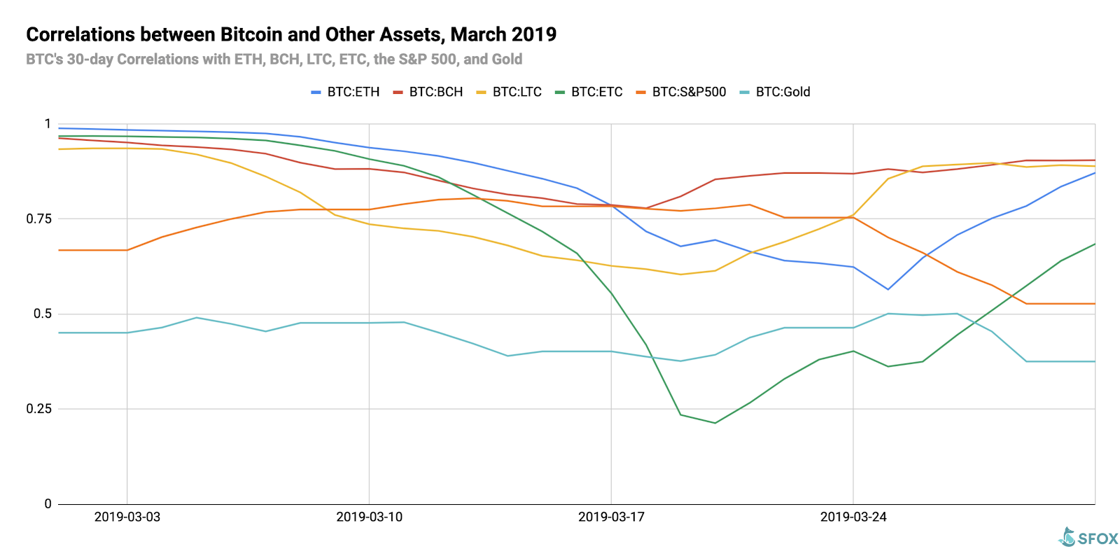 Crypto Volatility Report March 2019: Remains Mildly Bullish