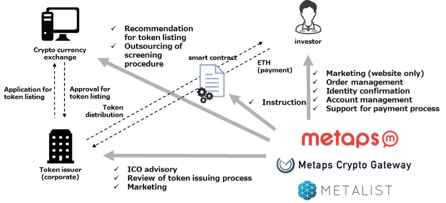 Korea's Metaps plans to start ICO advisory service business