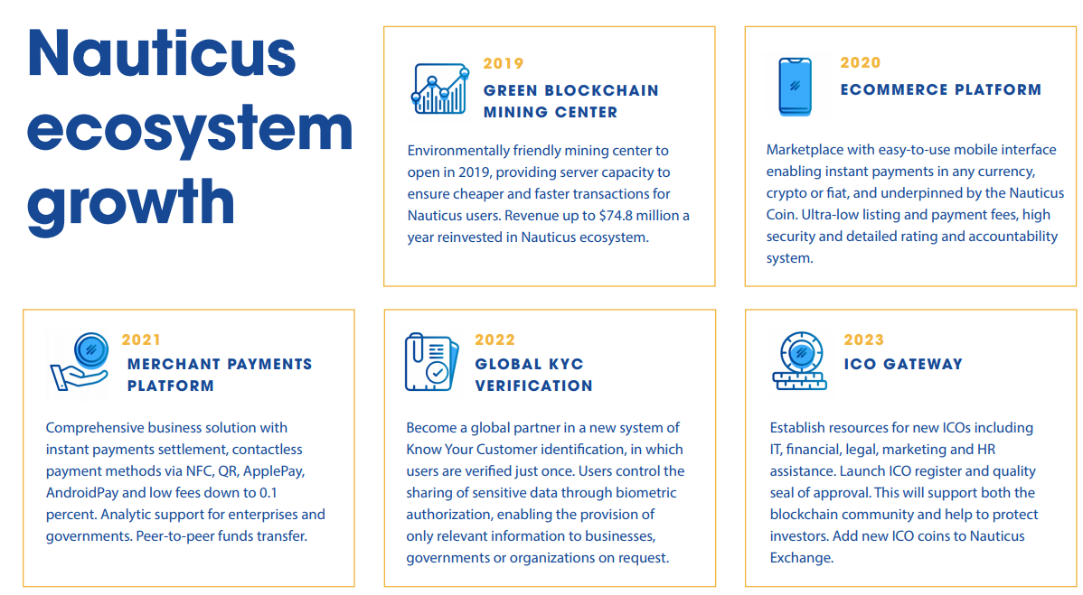 Nauticus targets  million in raise to grow exchange and blockchain ecosystem