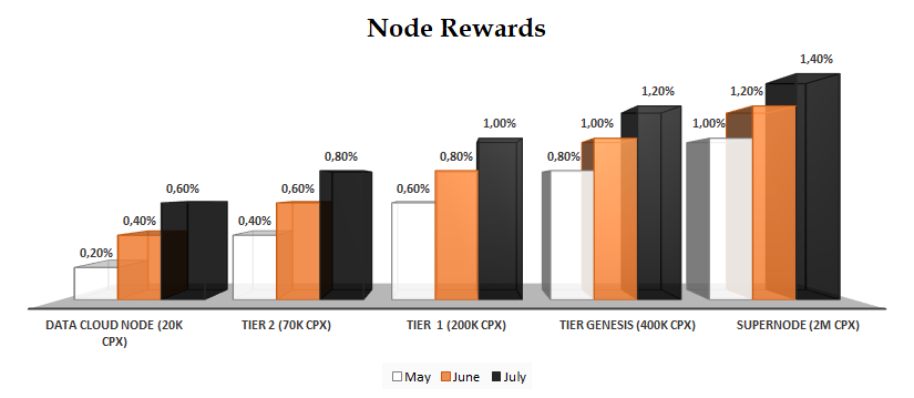 APEX Network introduces KRATOS: 0,000 node rewards program