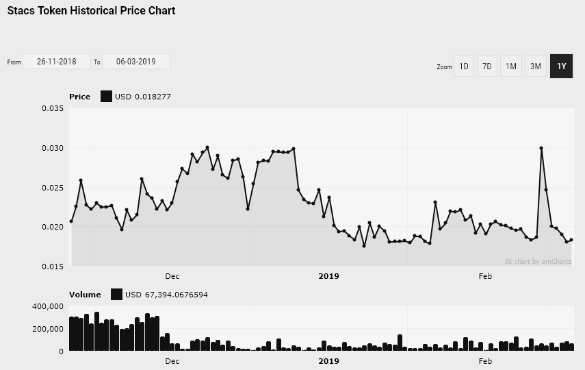 Gibraltar Stock Exchange deploys digital exchange prototype on new blockchain