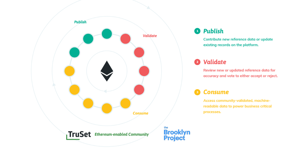 The Brooklyn Project and TruSet begin community initiative to simplify crypto-compliance