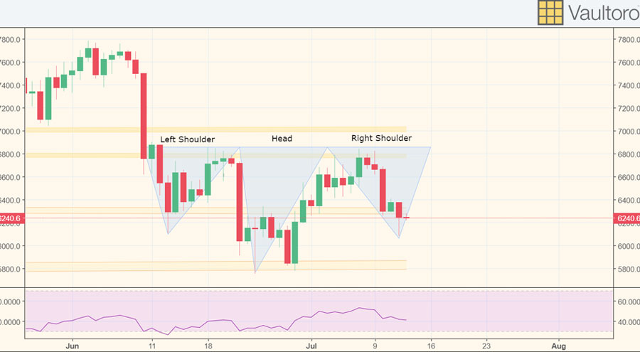 Weekly Price Analysis: Is it the Bottom yet, Bitcoin?