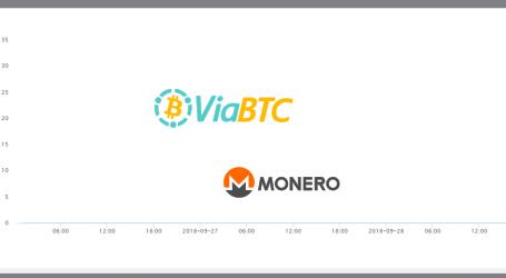 ViaBTC launches Monero (XMR) mining pool with 50% fee discount